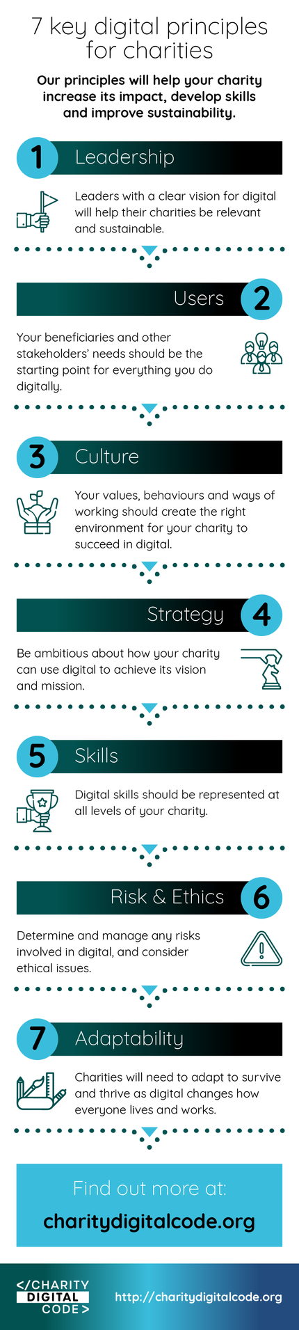 Infographic of Charity Digital Code 7 Principles